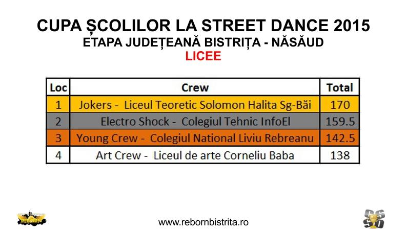 Clasament Cupa Școlilor la Street Dance 2015