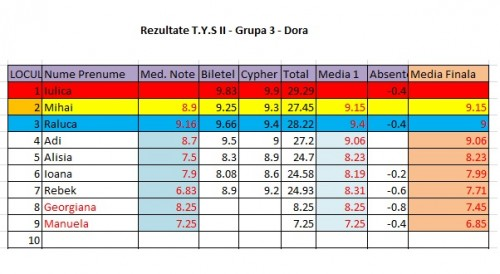 TYS-2-Rezultate-Grupa 3 - Dora